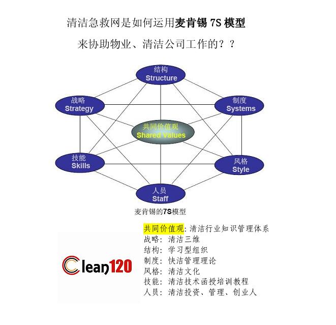 清洁急救网协助行业投资管理创业者
