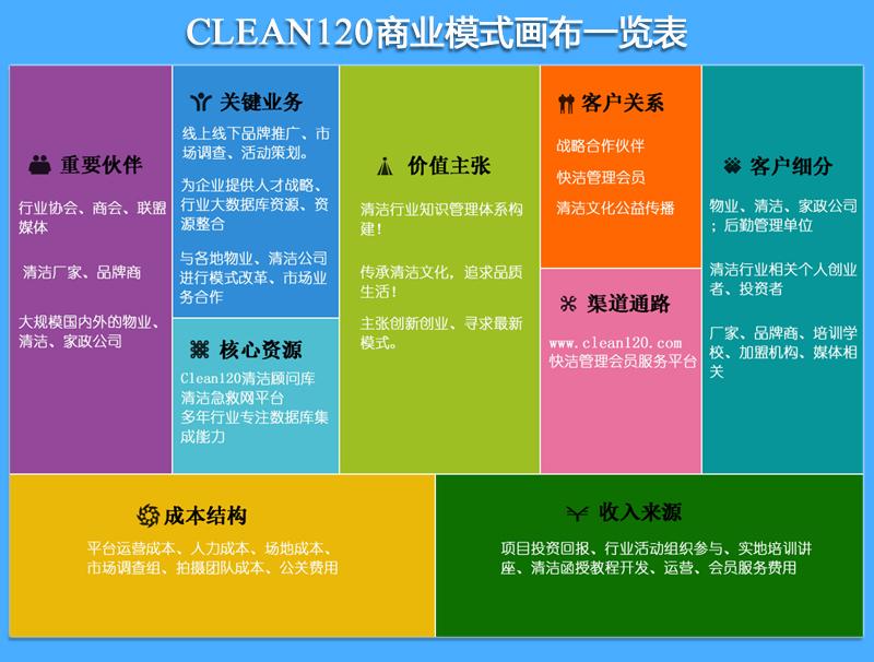 清洁急救网商业模式画布